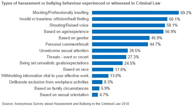 Bar chart of level percentage of different types of harassment or bullying behaviour experienced or witnessed in New Zealand Criminal Law