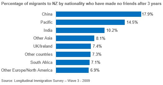 Bar chart of percentage of migrants to New Zealand by nationality who have made no friends after 3 years