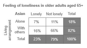 Table showing feeling of loneliness in New Zealand Asian older adults aged 65+