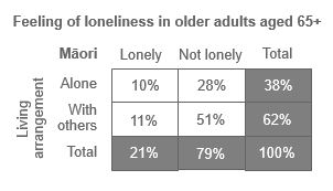Table showing feeling of loneliness in New Zealand Maori older adults aged 65+