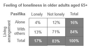 Table showing feeling of loneliness in New Zealand Pasifika older adults aged 65+