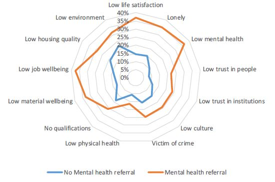 Mental health referrals