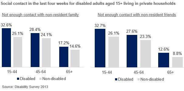Column charts of social contact with family and friends in the last four weeks for disabled adults aged 15+ living in private households