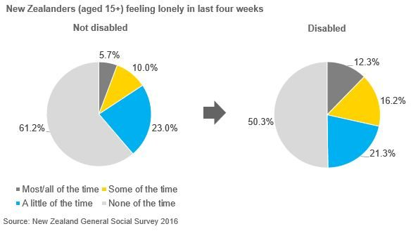 Pie charts showing comparison of not disabled and disabled New Zealanders aged 15+ feeling lonely in last four weeks