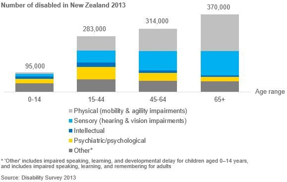 Column chart of number of disabled New Zealanders by age group and type of disability