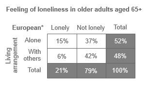 Table showing feeling of loneliness in New Zealand European old adults aged 65+