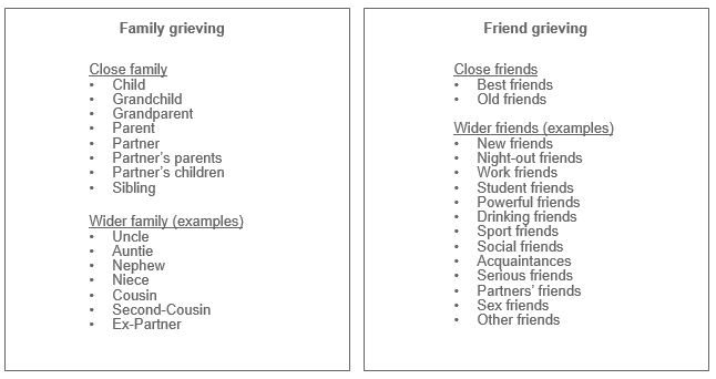 Table of different close and wider family and friend grieving types