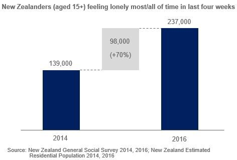 Waterfall chart of 2014-2016 growth in number of New Zealanders feeling lonely most/all of the time in last four weeks