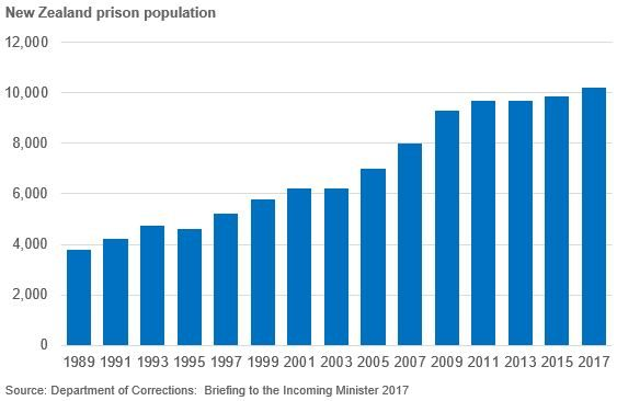 Column chart of New Zealand prison population 1989-2017