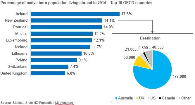 Bar chart of percentage of native born population living abroad in 2014 - Top 10 OECD countries; and a pie chart of the destination of New Zealanders