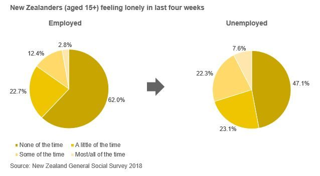 Unemployed and lonely - 2018
